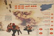 الغوطة الشرقية تعيش أسوأ أيامها منذ بدء الحصار