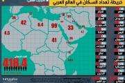 إنفوجراف: مصر ضعف الخليج مجتمعًا.. خريطة تعداد السكان في العالم العربي