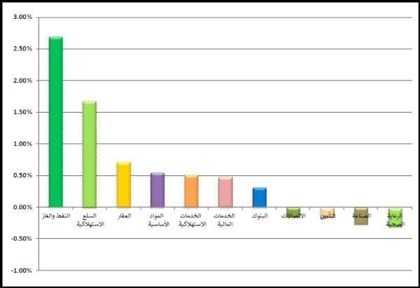 ' المصارف' تستحوذ على 77 في المئة من السيولة المتداولة في البحرين