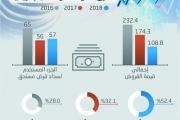 52 بالمئة من قروض دول الشرق الأوسط وشمال إفريقيا استخدمت لسداد ديون سابقة