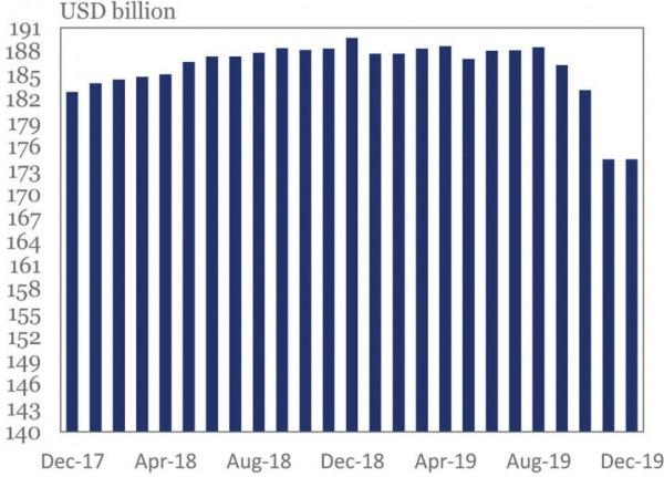 ضوابط رأس المال في لبنان: النموذج الماليزي أو الأرجنتيني؟