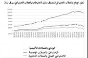 من خيارات «مصرف لبنان».. الى الأمر الواقع!