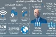 5 حقائق عن المنتدى الاقتصادي العالمي في دافوس